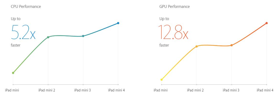iPad har kommet et stykke hva angår ytelse.