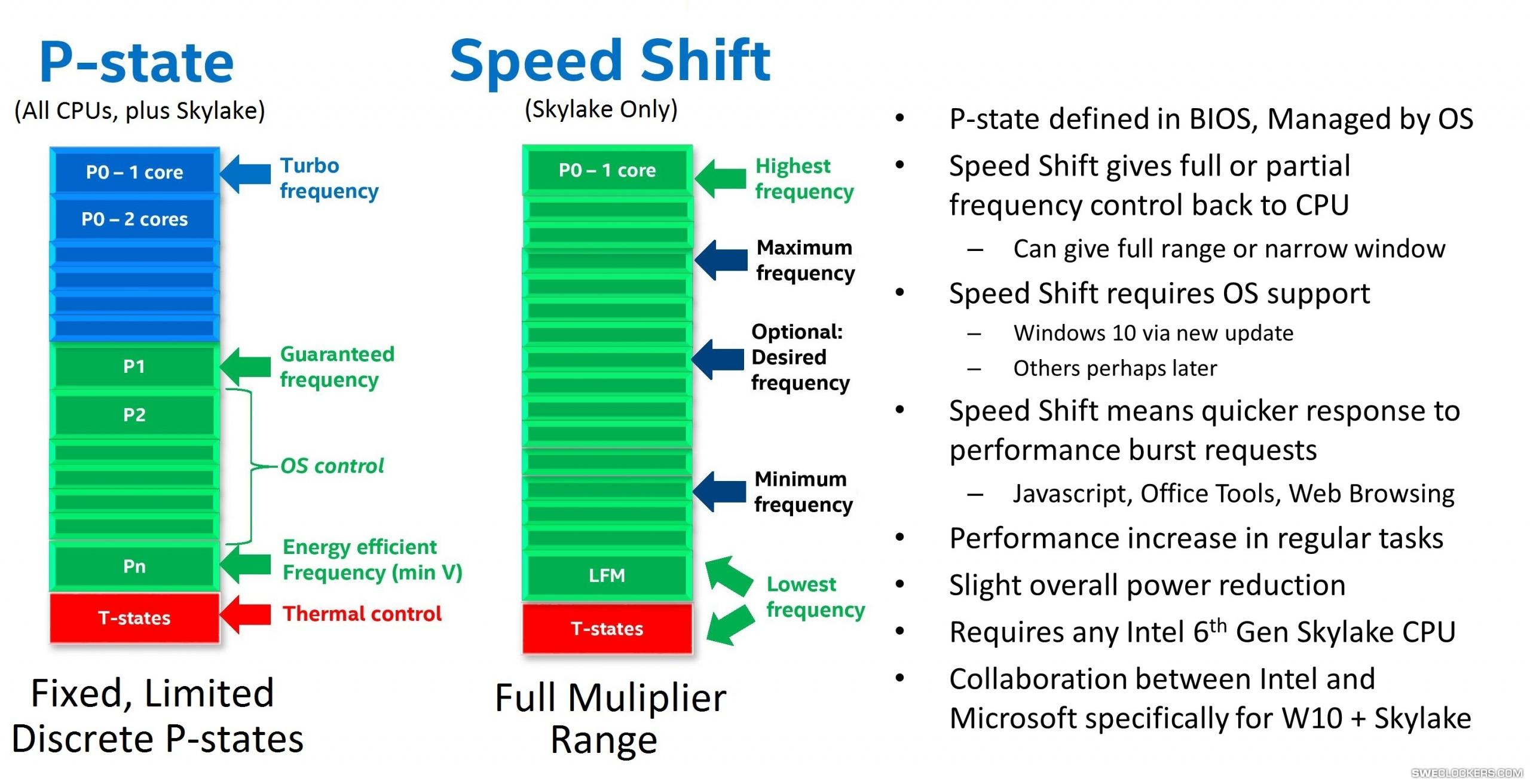 Speed Shift vs. tradisjonelle P-state.