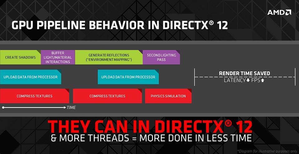 I DX12 blir tegningsinstruksene delt opp, som gir en mer effektiv kø til grafikkortet.