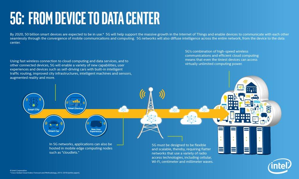 5G er et fremtidsprosjekt. Intel spår nemlig at innen 2020 vil utrolige 50 milliarder dingser være på nett.