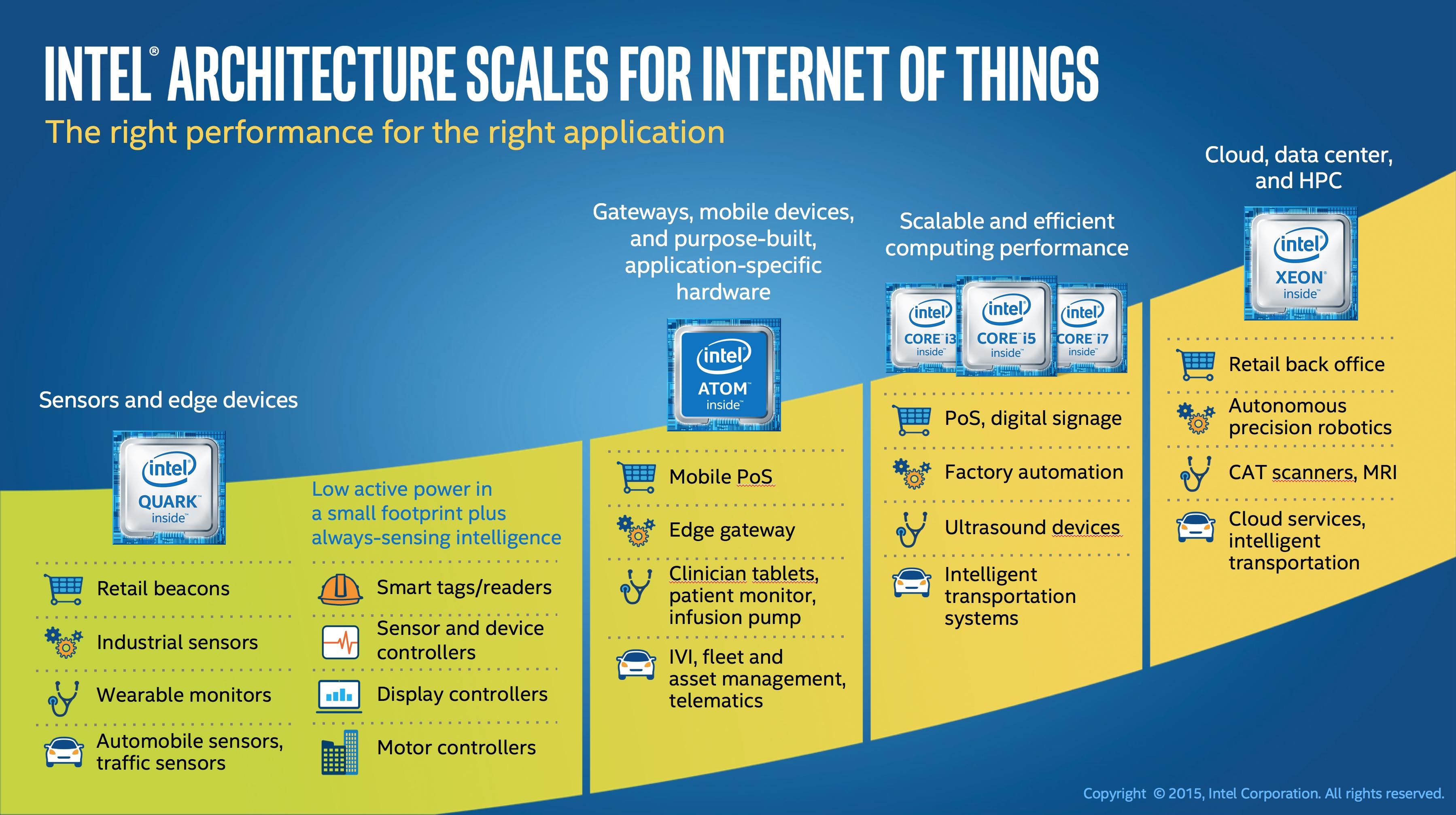 Intel leverer alt fra sensorer og knøtt-CPU-er til kraftige Xeon-server-CPU-er.