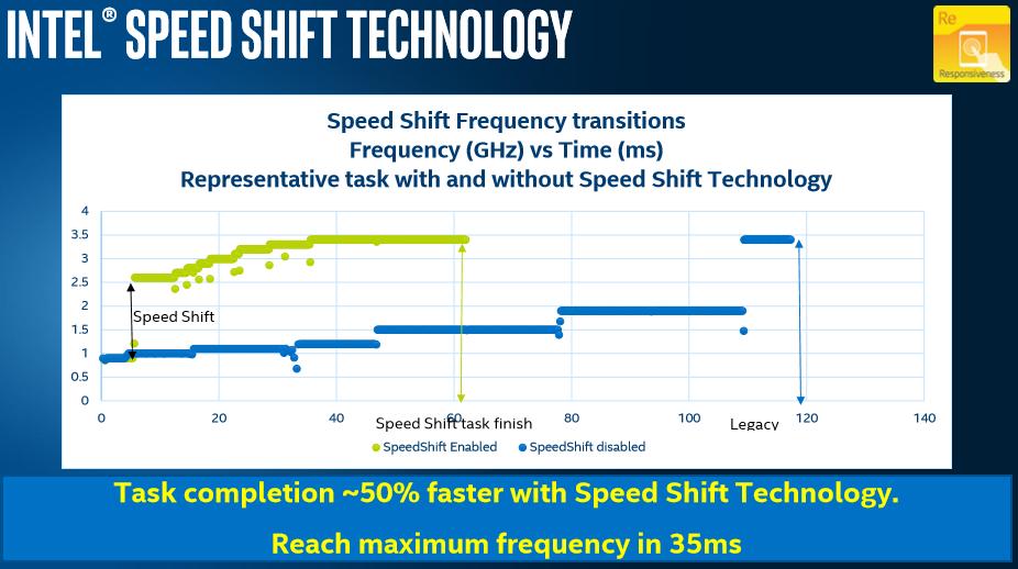 - Nå maksfrekvens på 35 millisekunder, skryter Intel.