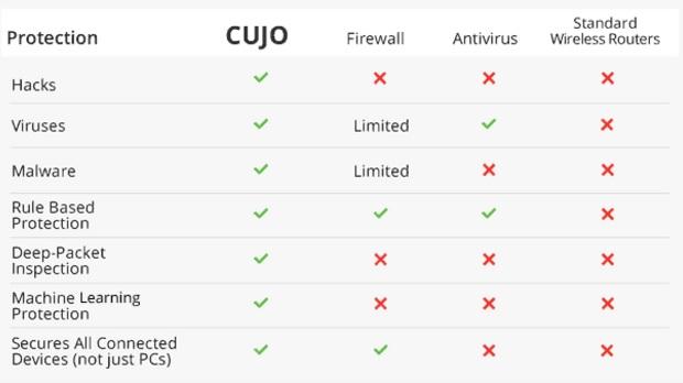 Cujo hevder å være en alt-i-ett-vokter.