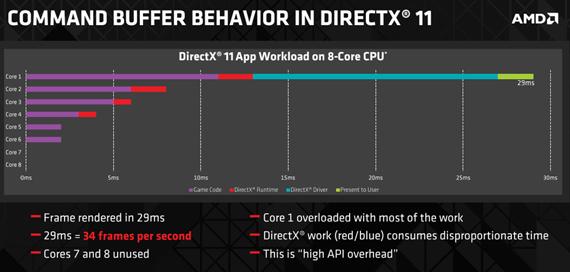 DirectX11 lot én kjerne gjøre mesteparten av arbeidet. Bilde: AMD