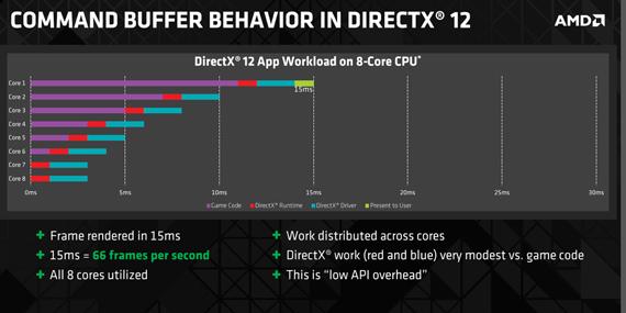 Dette er hvordan lasten blir distribuert i DirectX 12.