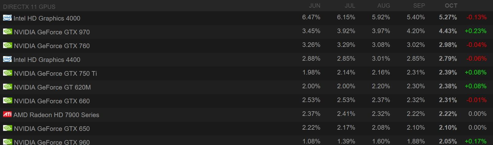Intel og Nvidia dominerer.