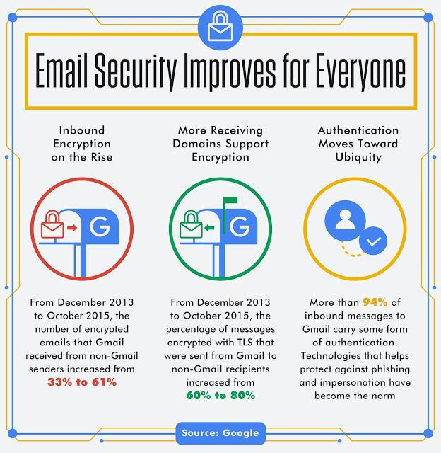 Google hevder sikkerheten er kraftig forbedret siden 2013.