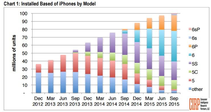 Apples smartmobil-marked fordelt på iPhone-modeller.