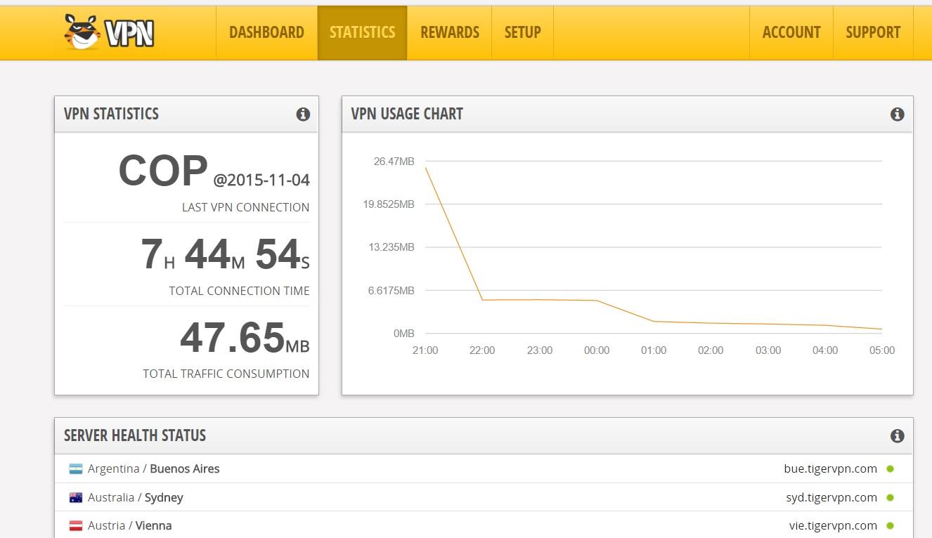 På tigervpn.com har du ditt personlige dashboard slik at du kan følge med på bruken og sjekke helsa til VPN-serverne.