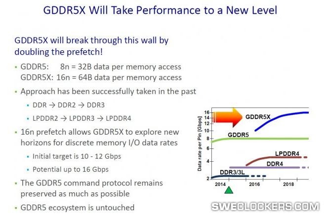 GDDR5X-ytelsen imponerer.