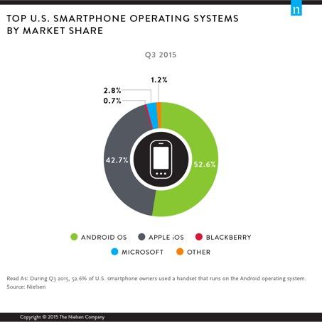 De største mobil-OS-ene i USA.