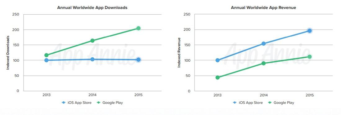 App-statistikk
