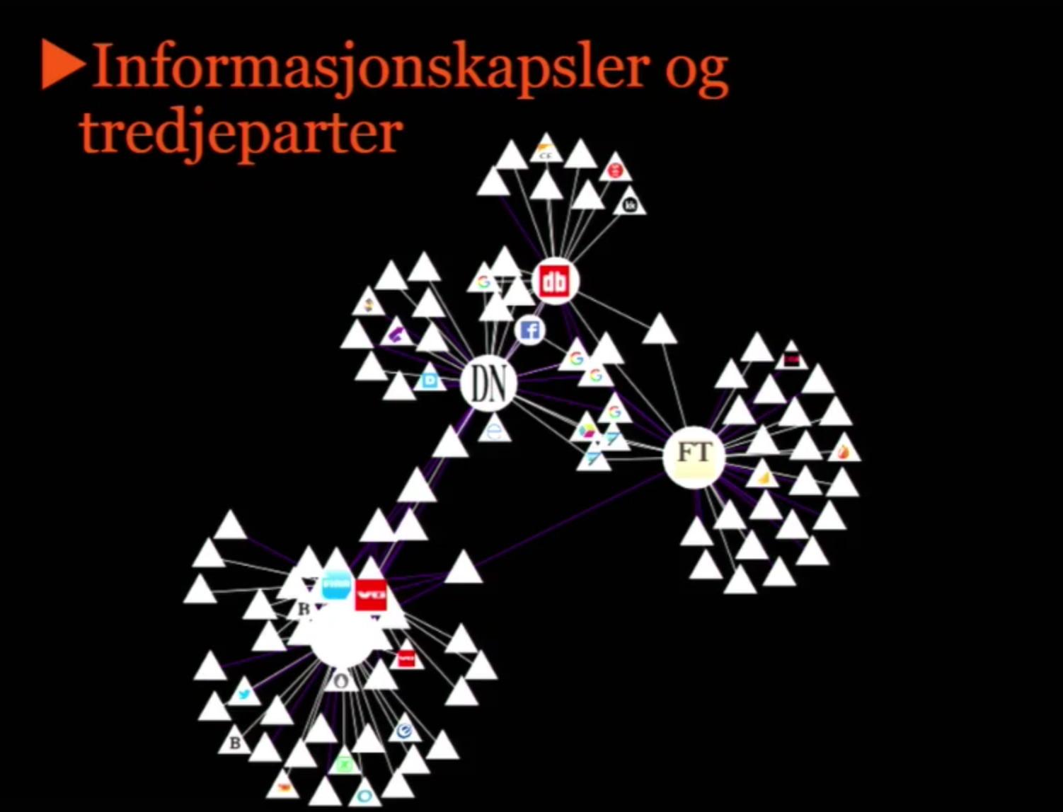 Antall tredjeparter og informasjonskapsler viste seg å være 109 totalt ved besøk på disse sidene.