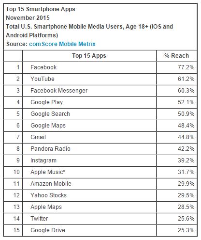 Dette er de femten mest populære appene.