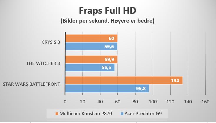 Ytelsen er upåklagelig med begge PC-ene. Kunshan P870 best.