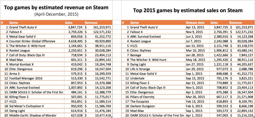 Slik er oversikten til Steam Spy.