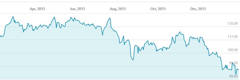 Slik har Apple-aksjen falt i verdi det seneste året.