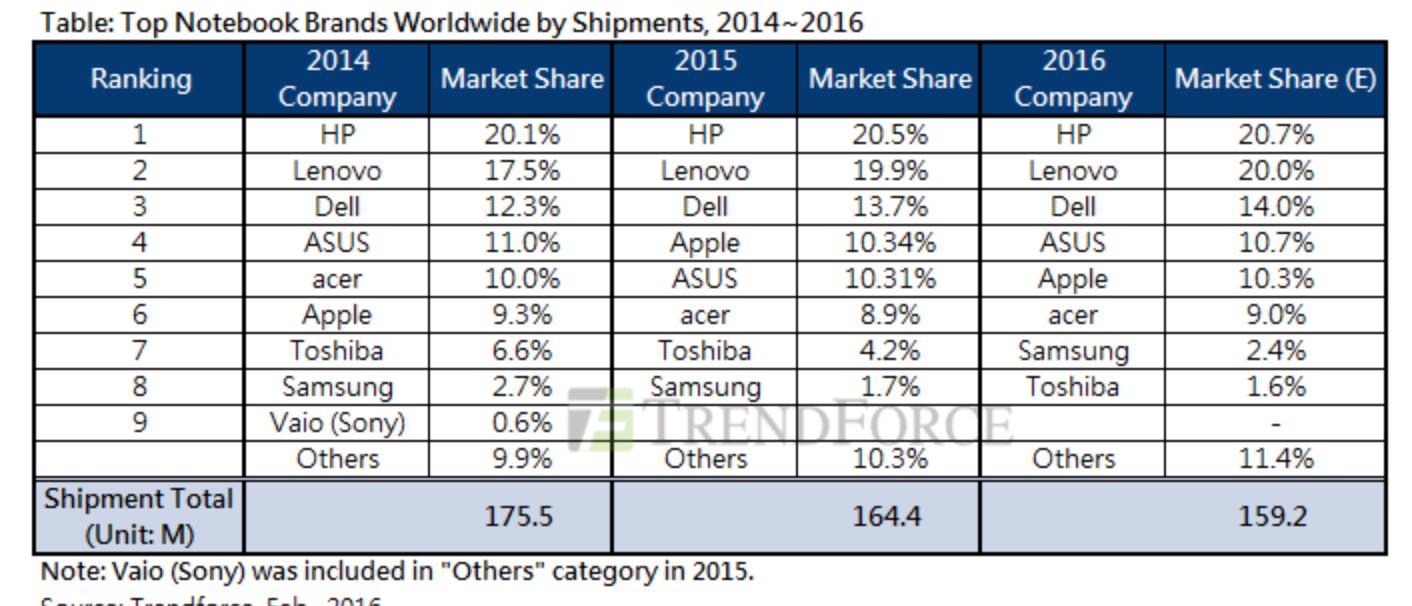 Ferske tall avslører at Apple gjør det godt i et laptop-marked som sliter totaltsett.