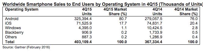 Android hadde 80 prosent av markedet i det siste kvartalet i fjor.