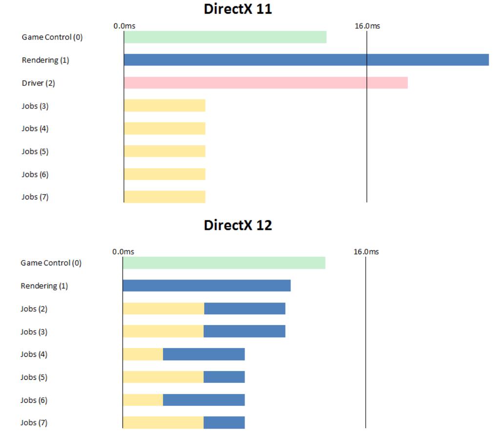 DX 12 sørger for å bruke alle CPU-kjernene.