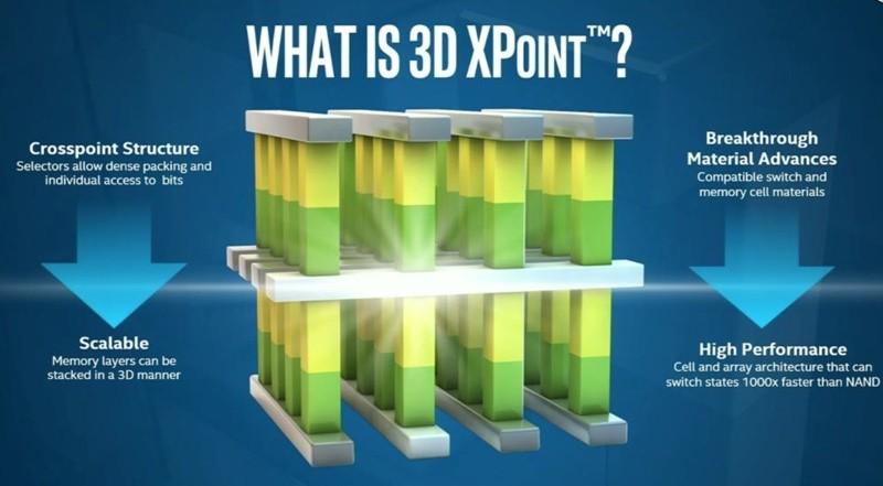 3D Xpoint grovt forklart.