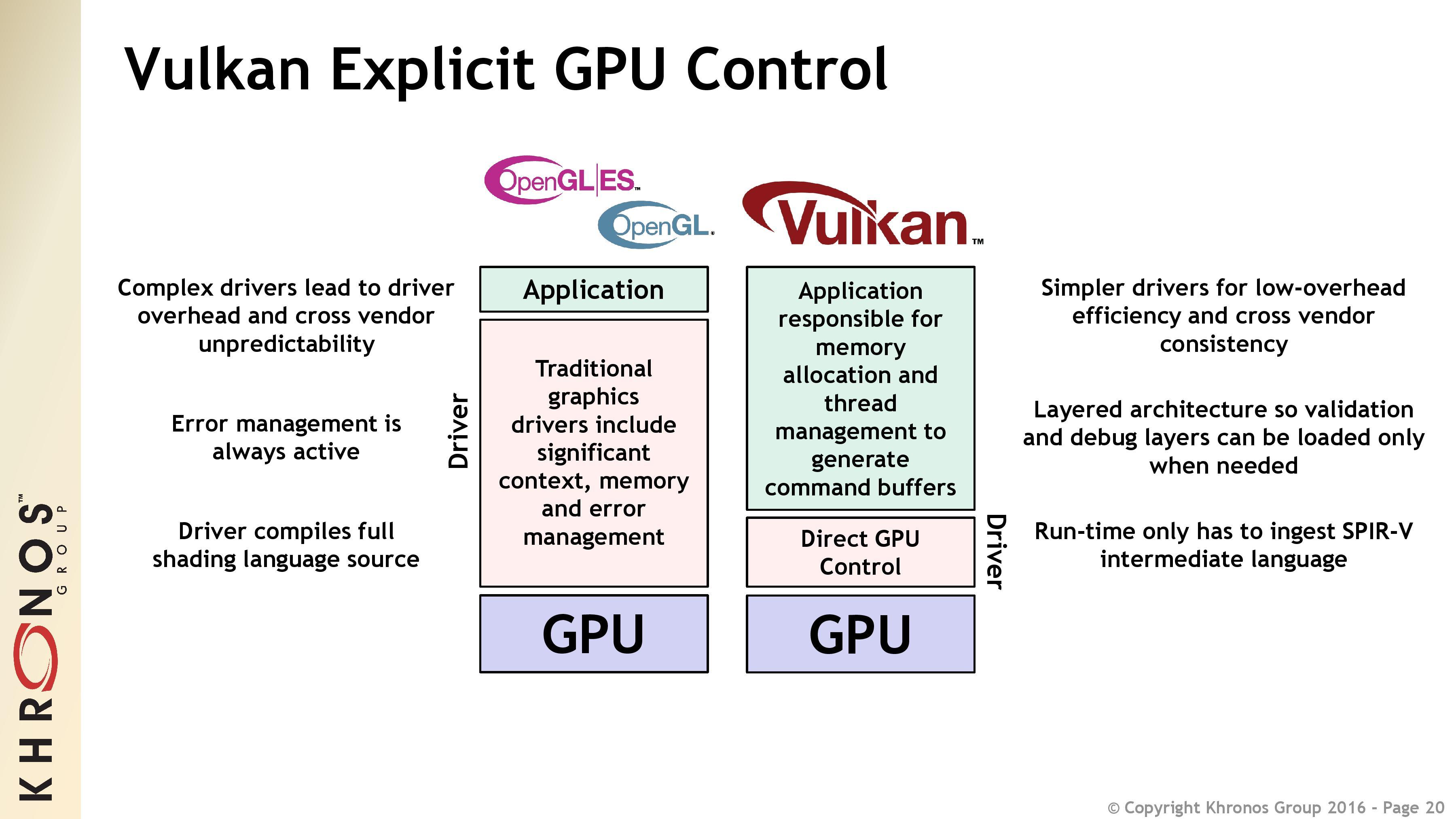 I motsetning til OpenGL lar Vulkan programmet gjøre mesteparten av jobben, og holder driverne små og lette.