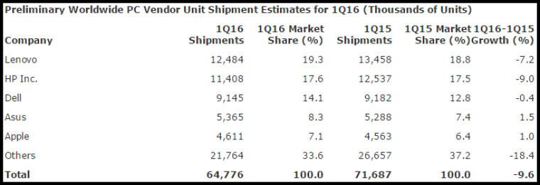 Kun Asus og Apple øker leveransene.
