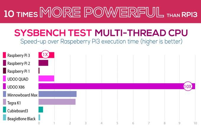 Sysbench-tester avslører god kraft i denne enheten, nok til å tegne tre 4K-paneler samtidig.