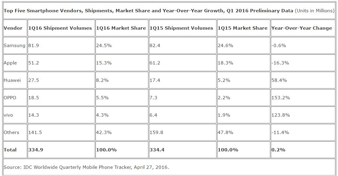 Tallene for de fem største mobilprodusentene avslørere at Apple går mest tilbake.