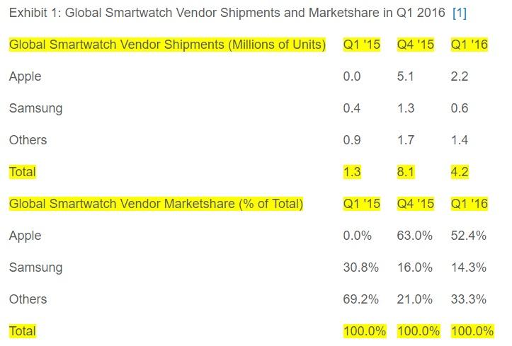 Apples smartklokke-salg går tilbake.
