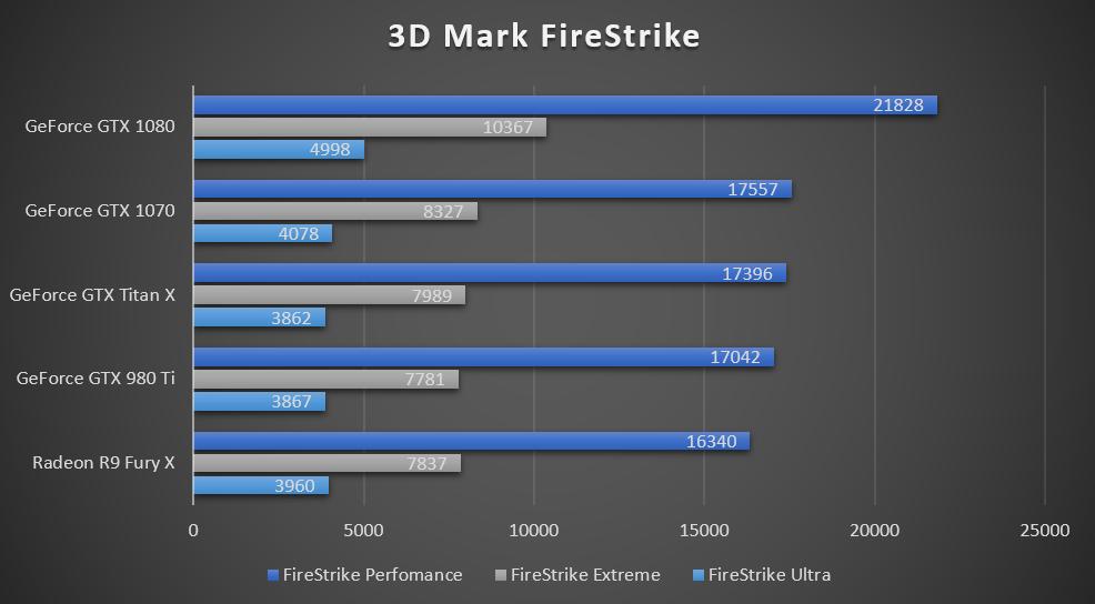 GeForce GTX 1070 yter svært godt i FireStrike-testene.