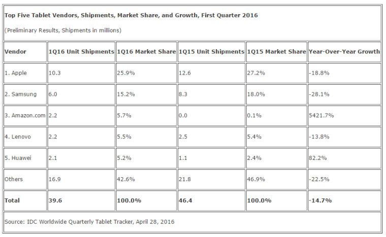 Nettbrekkmarkedet kvartal 1 2016.