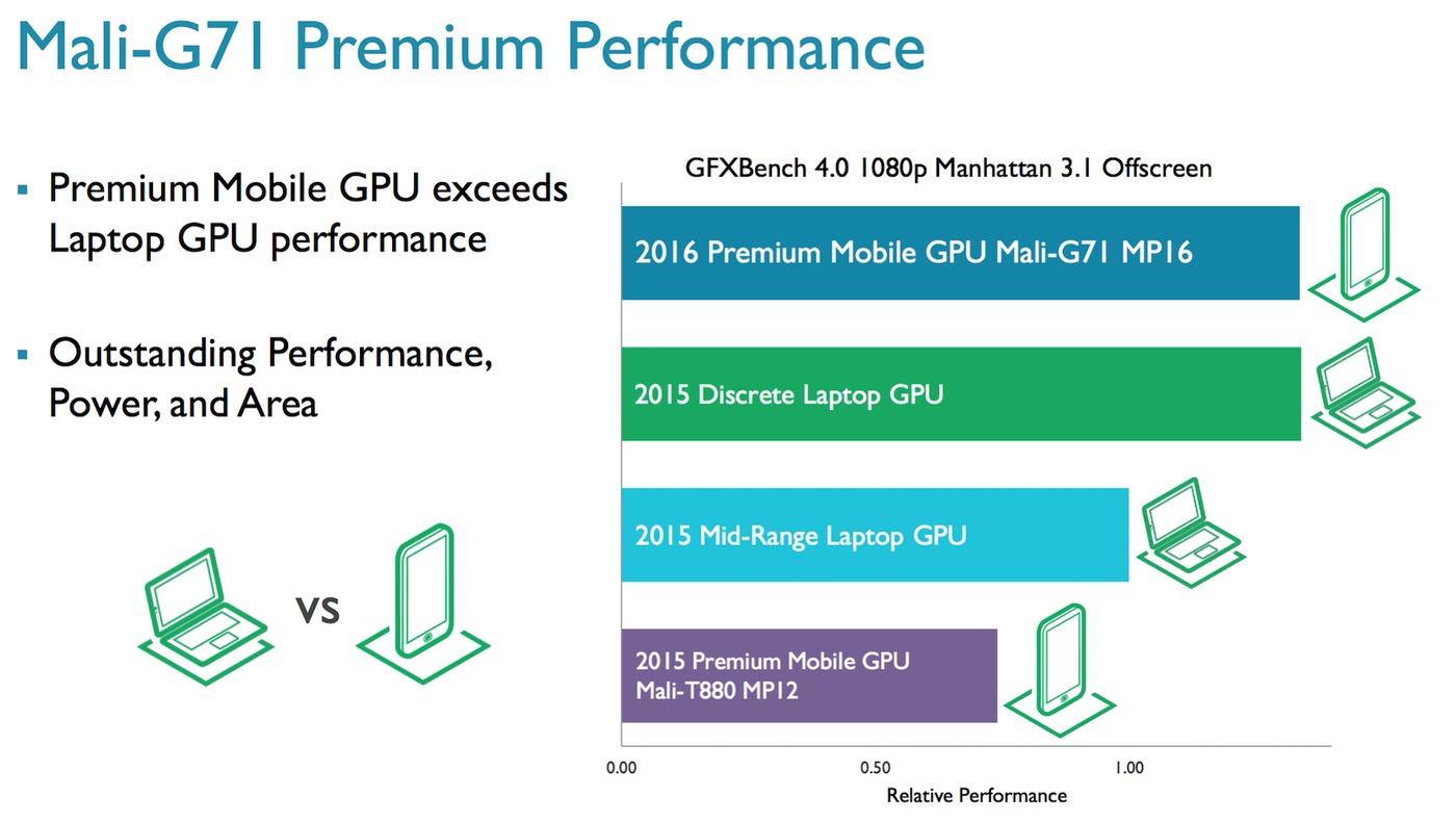 Mali-G71 yter svært godt.