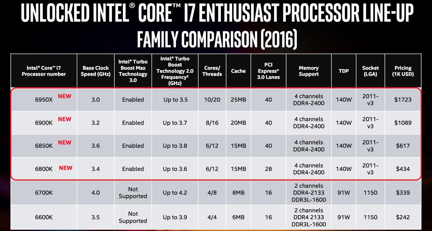 Sammenligning av de nye og gamle prosessorene.