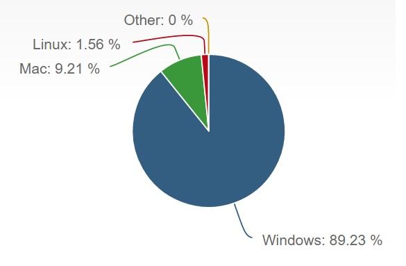 OS X snegler seg fremover.