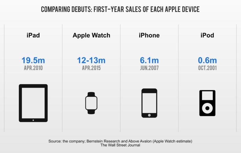 Apple Watch har ikke hatt en dårlig start. Problemet er bare at det er så fordømt enkelt å se hva som kan bli bedre.