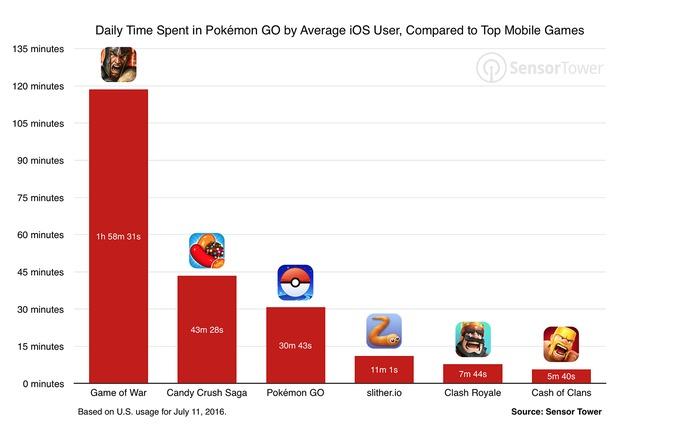 pokemon-go-usage-comparison-games