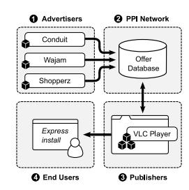 Denne viser hvordan VLC kan brukes for å spre uønsket programvare.