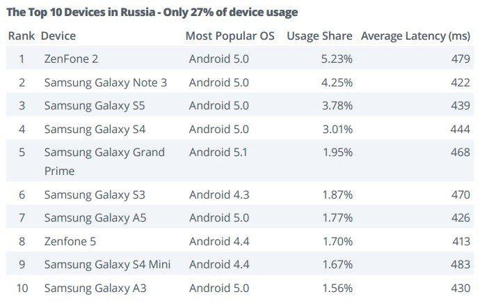 Noen av de mest populære Android-enhetene i Russland kjører Android 4.3.