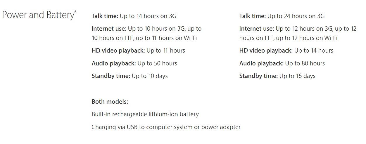 iPhone 6s-batterilevetiden.