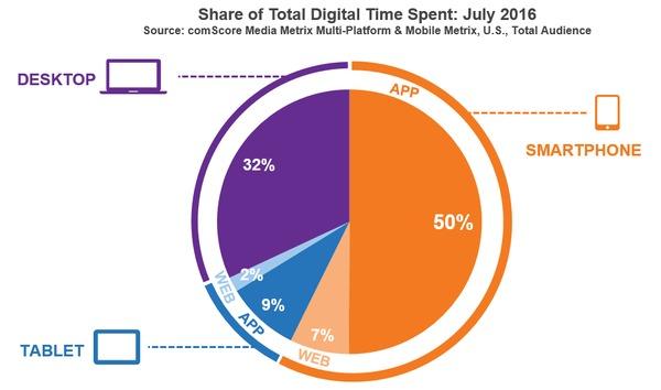 comScores tall viser at amerikanere foretrekker smarttelefonen og apper når de er på nett.