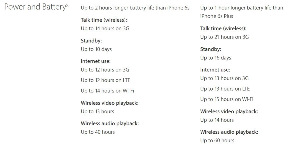 iPhone 7-batterilevetiden.