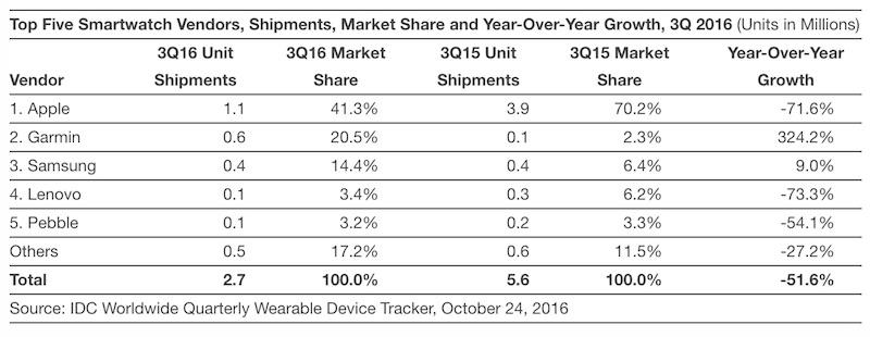 Smartklokke-markedet faller som en stein.