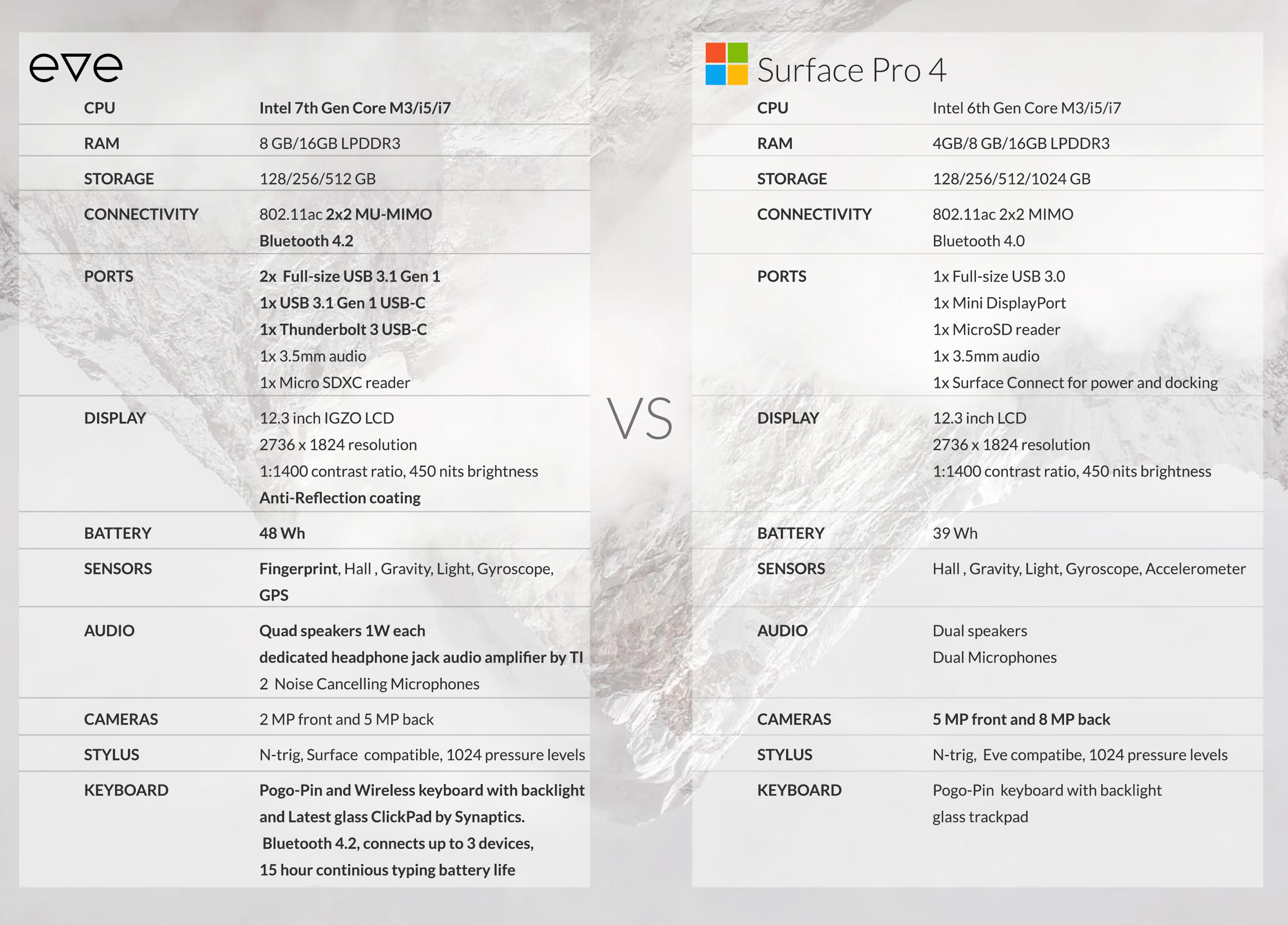 Her sammenlignes Eve V og Surface Pro 4.