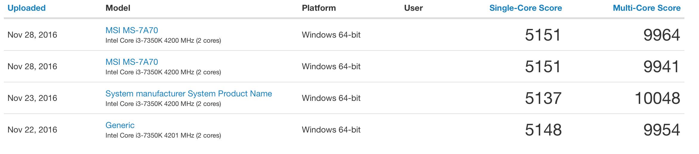 Det er grunn til å glede seg til neste års Intel Kaby Lake-plattform med mye bedre ytelse.