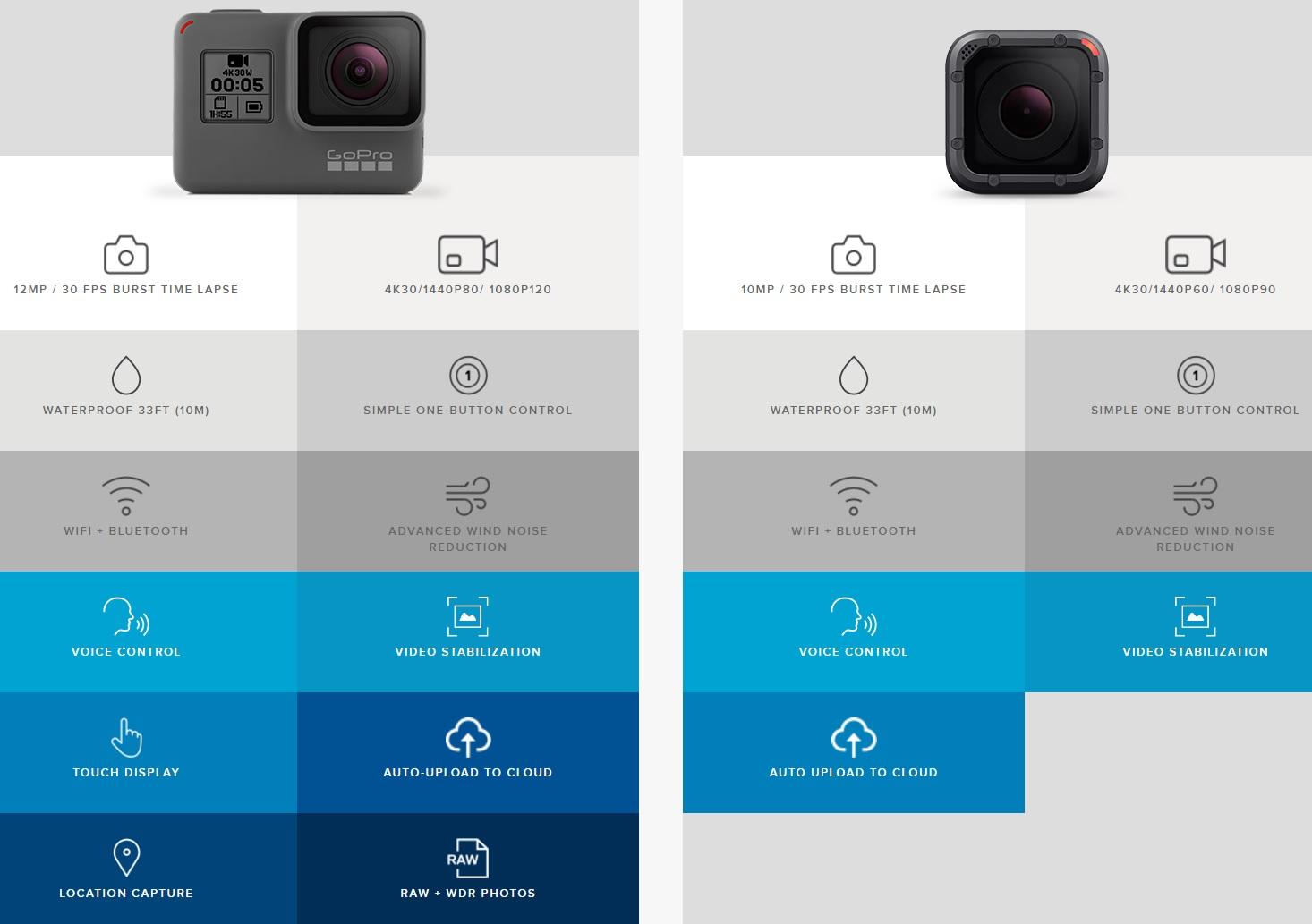 Hero5 Black, den dyreste og største modellen, har berøringsskjerm, GPS og raw-støtte. Ellers er de to ganske like.
