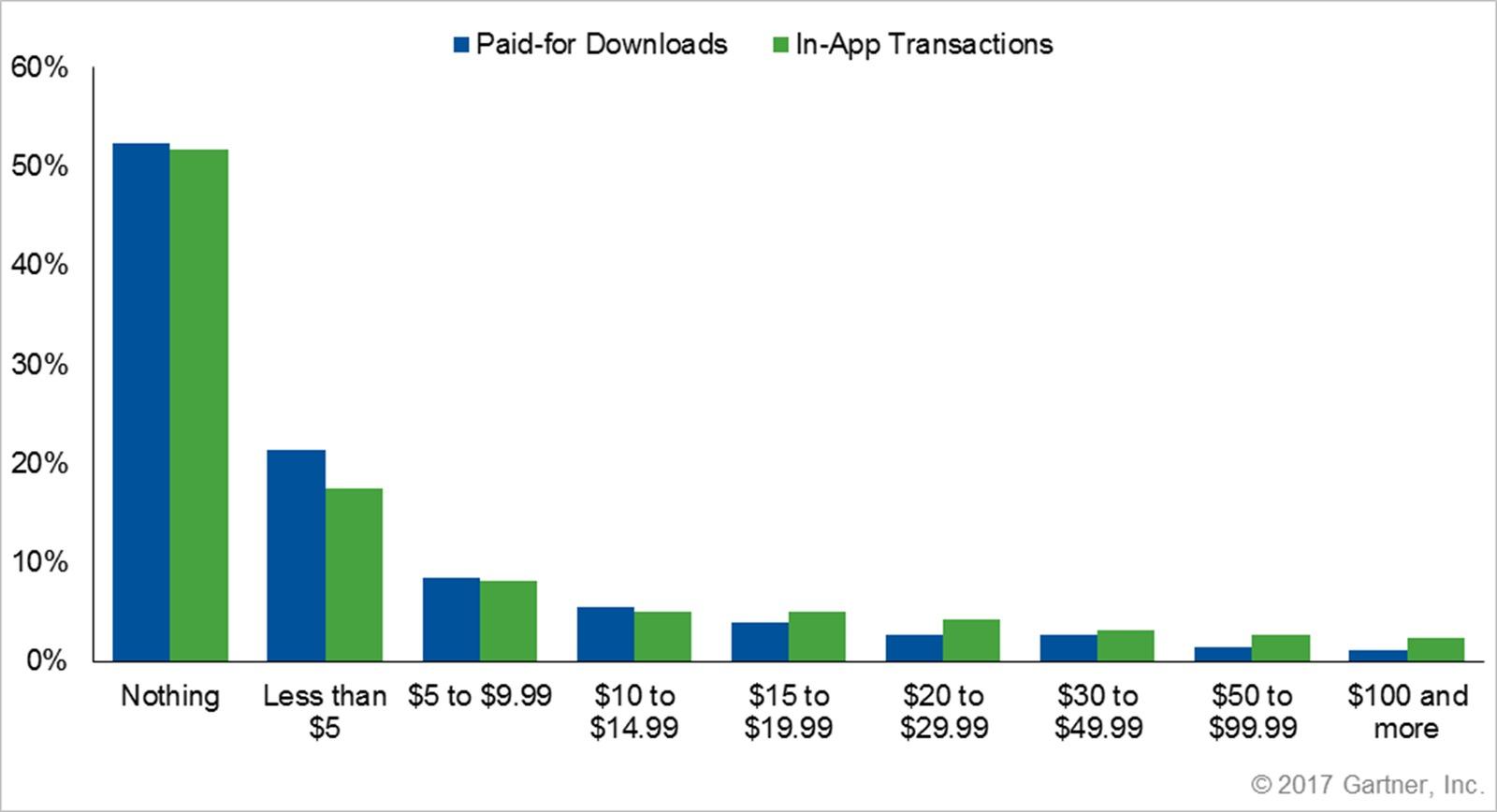 Mobilbrukere flest betaler ikke for apper, viser undersøkelsen til Gartner.