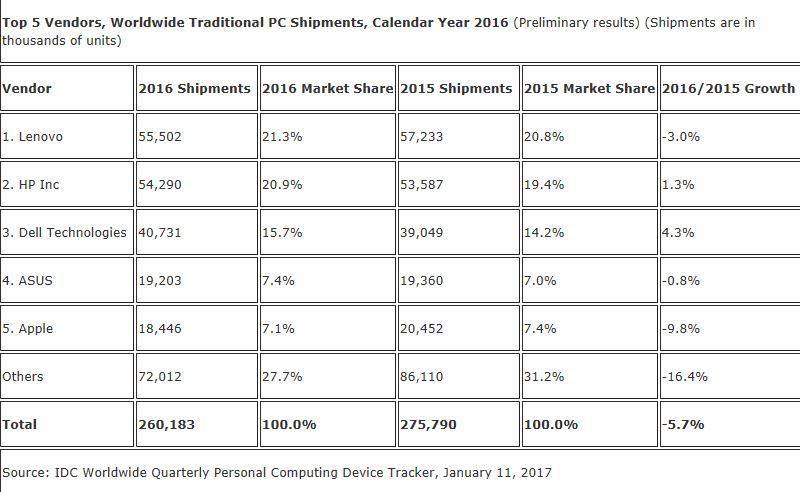 Apple faller til femteplass, ifølge IDC.