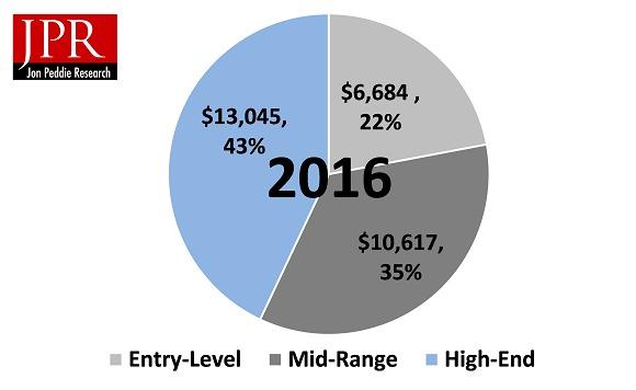 Slik er fordelingen i markdet, ifølge JPR.