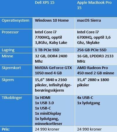 Dette skiller Dell og Apples flaggskip til 24 990 kroner.